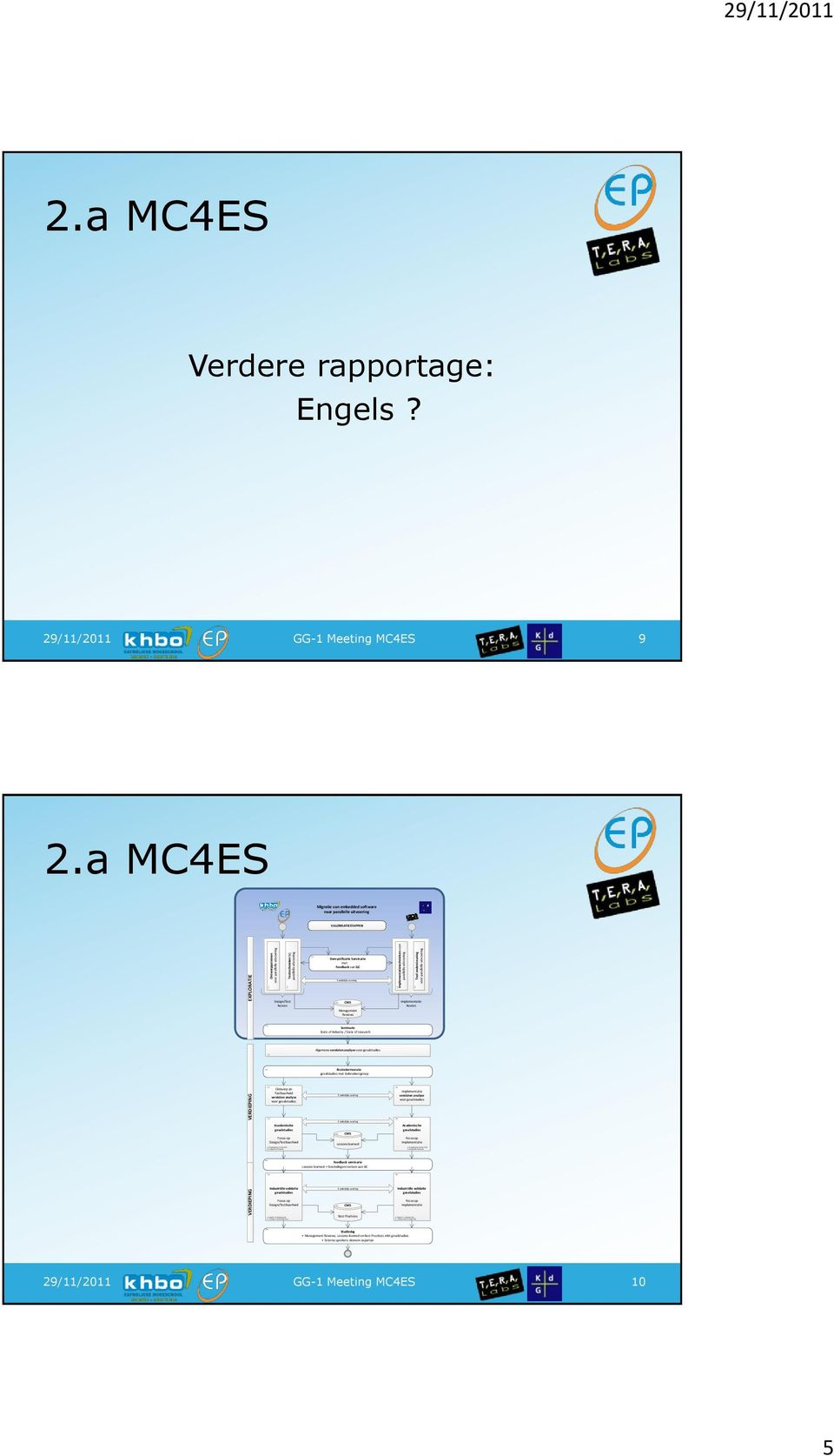 Hosted Environment 29/11/2011 2.a MC4ES Verdere rapportage: Engels? 9 2.