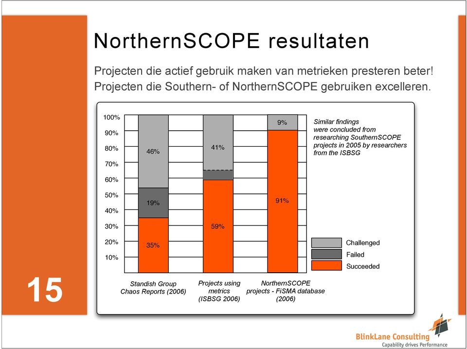 100% 90% 80% 46% 41% 9% Similar findings were concluded from researching SouthernSCOPE projects in 2005 by researchers