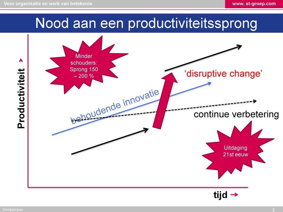 Sprong 150 200 % disruptive change