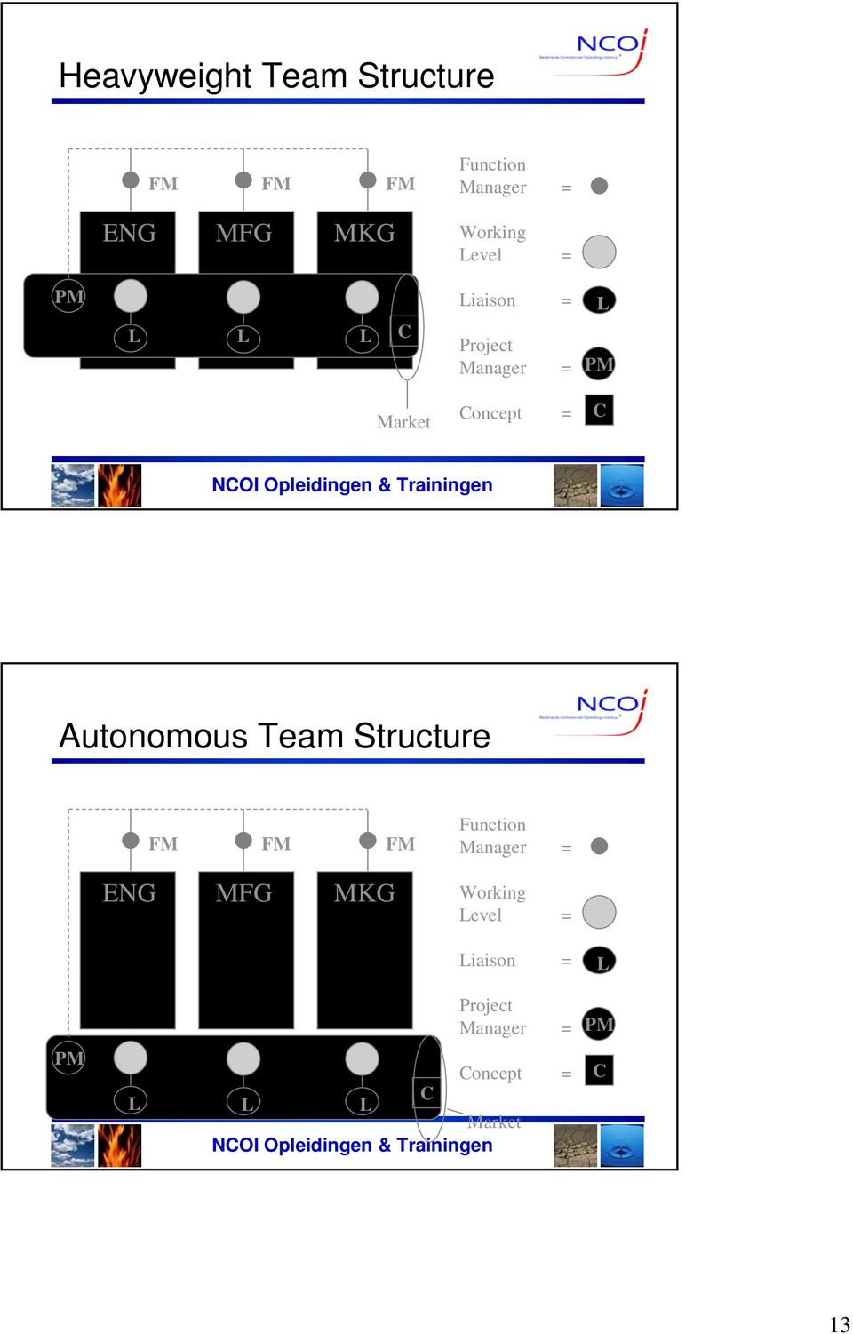 C Autonomous Team Structure Function = ENG MFG MKG Working