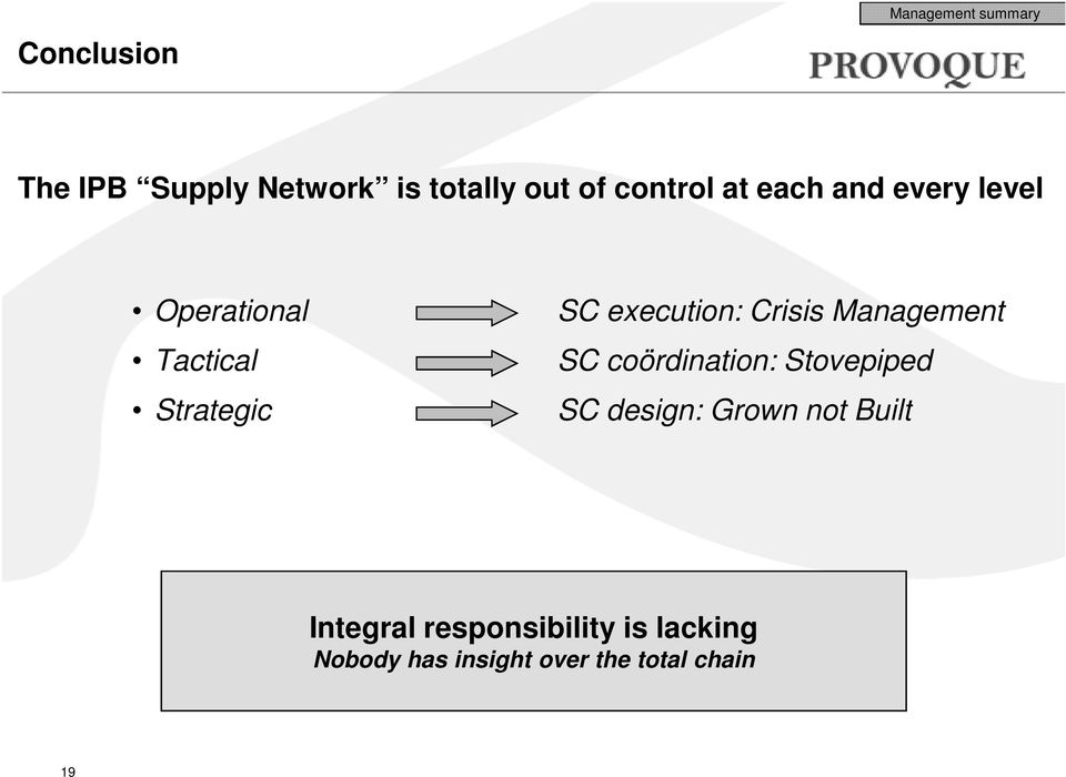execution: Crisis Management SC coördination: Stovepiped SC design: Grown