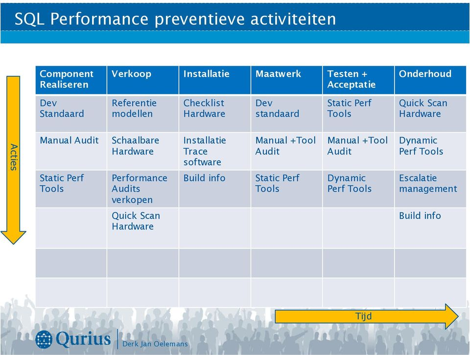 Static Perf Tools Schaalbare Hardware Performance Audits verkopen Installatie Trace software Build info Manual +Tool Audit