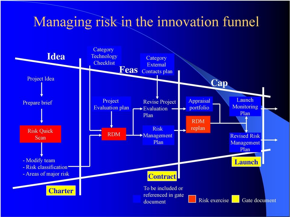 Appraisal portfolio RDM replan Launch Monitoring Plan Revised Risk Management Plan - Modify team - Risk classification