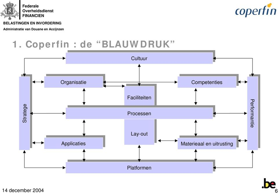 Competenties Stratege Stratege Applicaties Applicaties Faciliteiten