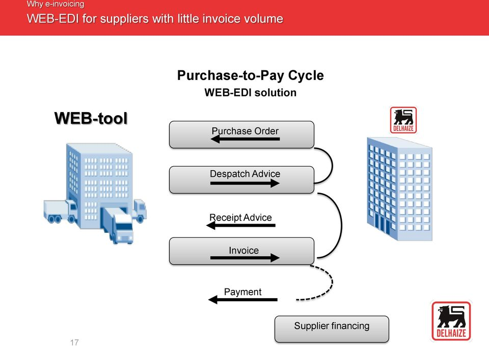 WEB-EDI solution WEB-tool Purchase Order