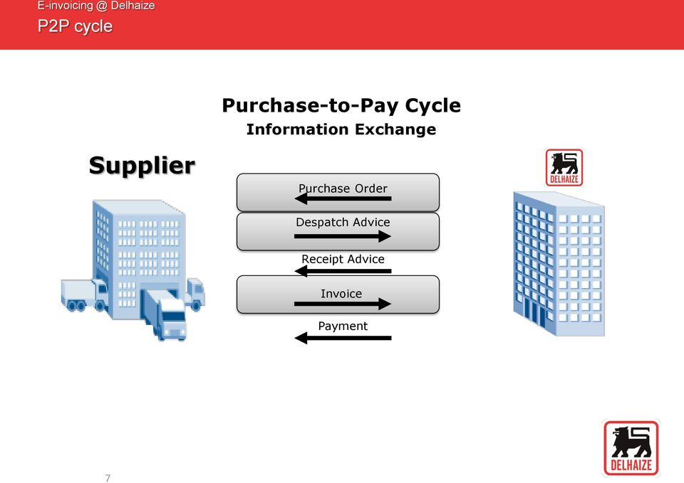 Exchange Supplier Purchase Order