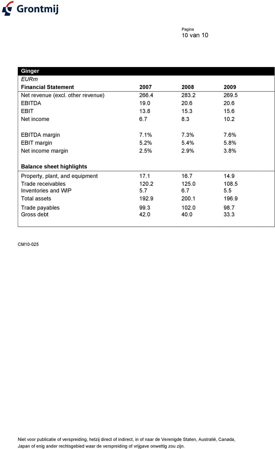8% Net income margin 2.5% 2.9% 3.8% Balance sheet highlights Property, plant, and equipment 17.1 16.7 14.