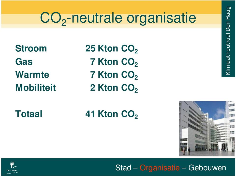 CO 2 Warmte 7 Kton CO 2