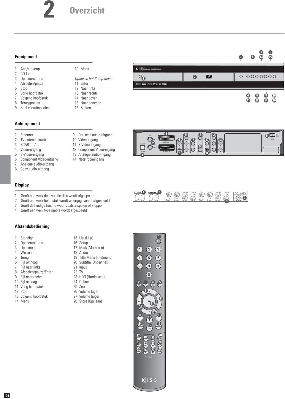S-Video-uitgang 6 Component Video-uitgang 7 Analoge audio-uitgang 8 Coax audio-uitgang 9 Optische audio-uitgang 10 Video-ingang 11 S-Video-ingang 12 Component Video-ingang 13 Analoge audio-ingang 14