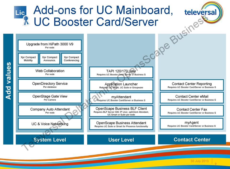 User Requires UC Booster Card/ Server or Business S Application Launcher Requires UC Smart, UC Suite or Groupware myattendant Requires UC Booster Card/Server or Business S OpenScape Business BLF