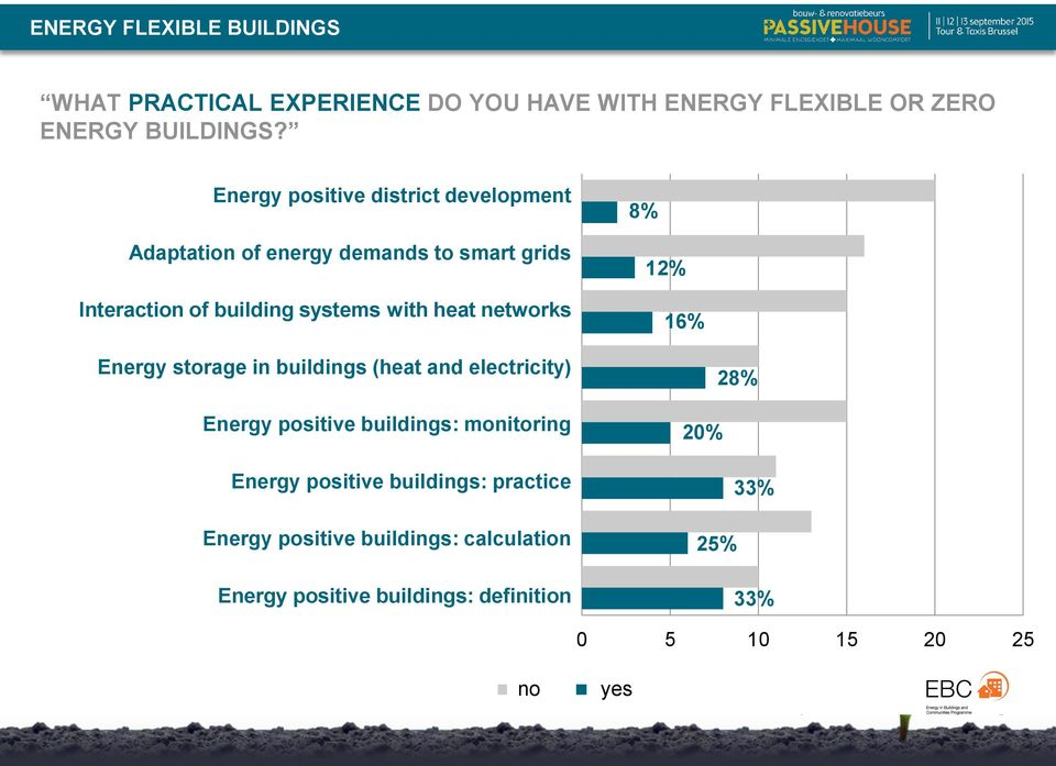 networks 8% 12% 16% Energy storage in buildings (heat and electricity) Energy positive buildings: monitoring Energy positive