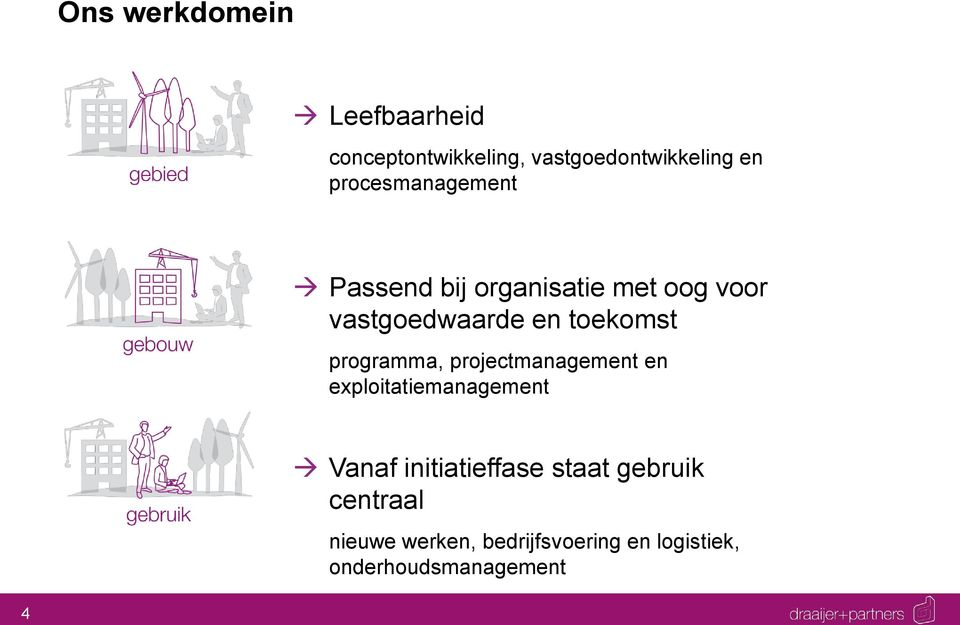 prgramma, prjectmanagement en explitatiemanagement Vanaf initiatieffase