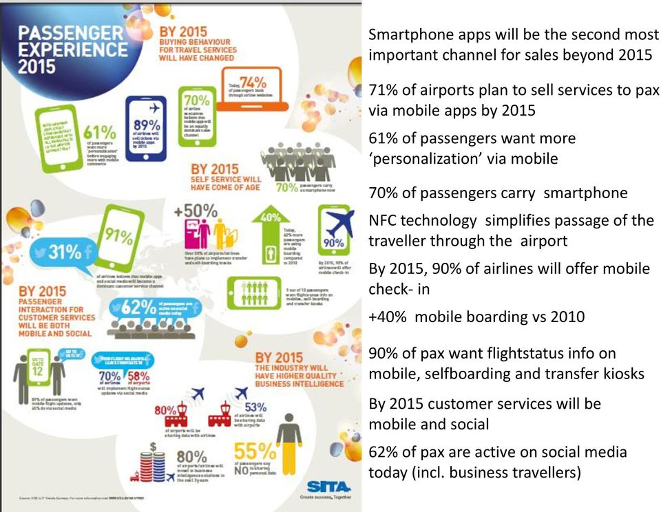 the airport By 2015, 90% of airlines will offer mobile check- in +40% mobile boarding vs 2010 90% of pax want flightstatus info on mobile,
