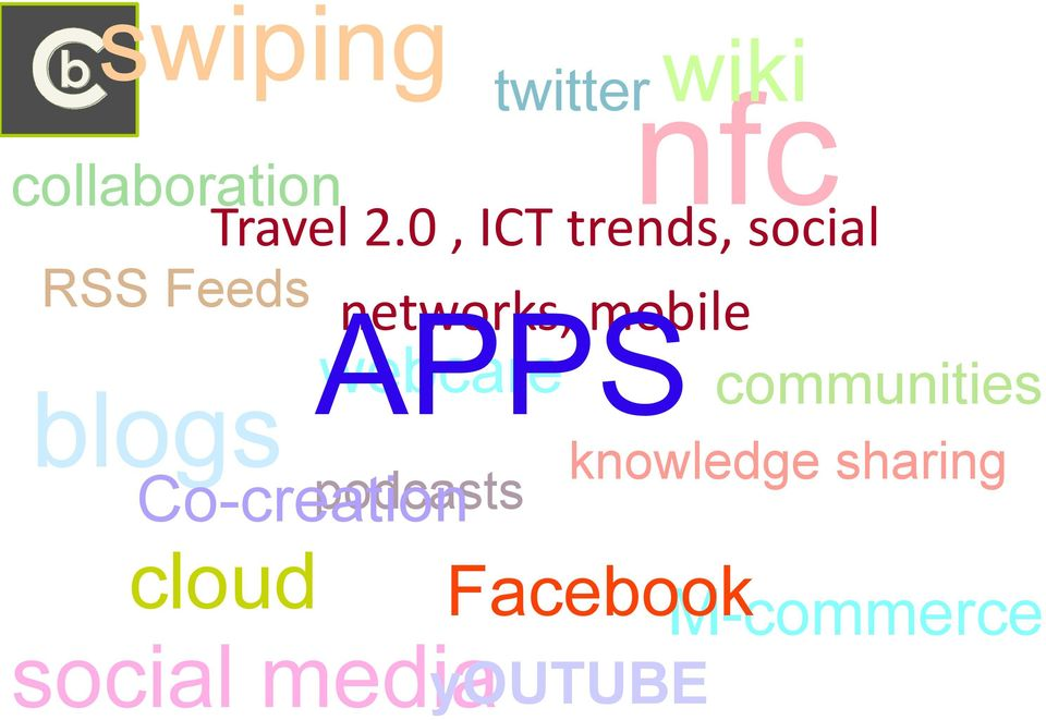 mobile podcasts Co-creation twitter APPS webcare