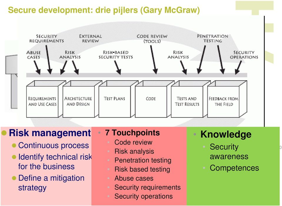 Management 7 Touchpoints Code review Risk analysis Penetration testing Risk based testing