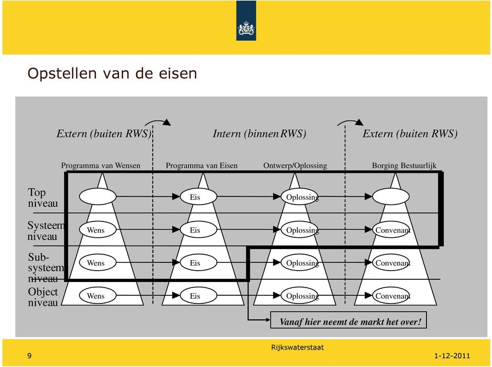 Oplossing Systeem niveau Subsysteem niveau Object niveau Wens Eis Oplossing Convenant Wens