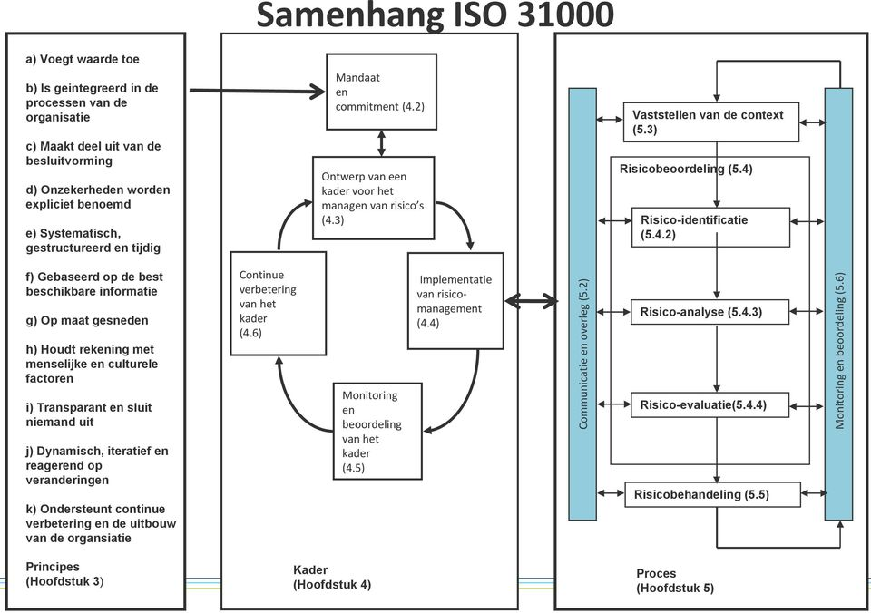 Samenhang ISO 31000 Mandaat en commitment (4.