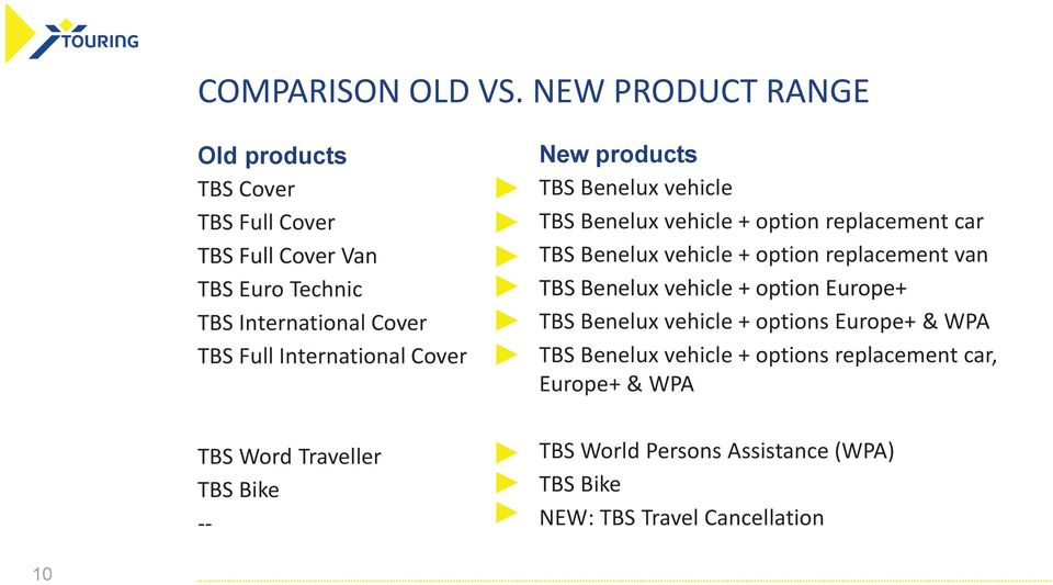 International Cover TBS Word Traveller TBS Bike -- New products TBS Benelux vehicle TBS Benelux vehicle + option replacement car TBS