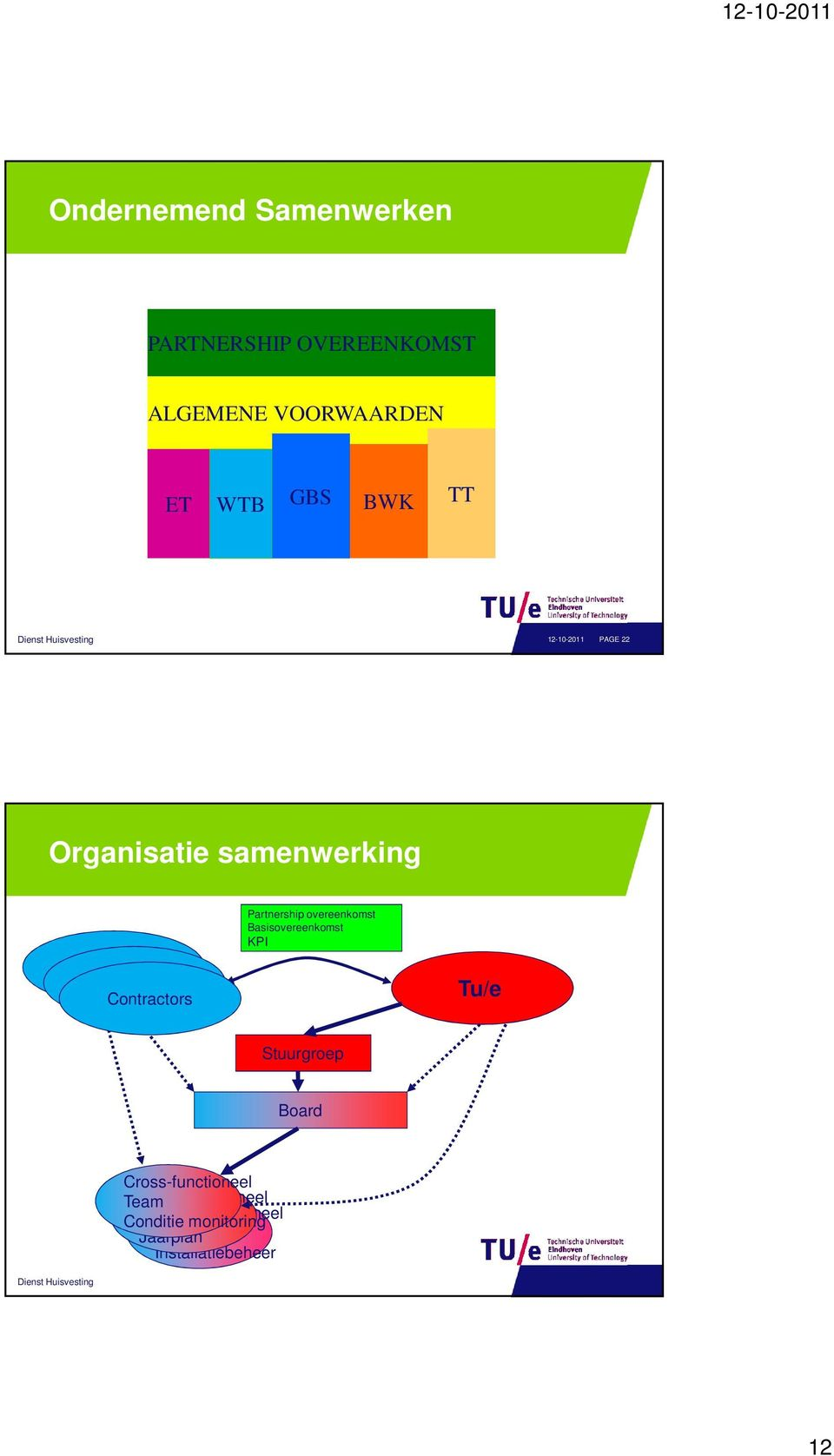 Partnership overeenkomst Basisovereenkomst KPI Tu/e Stuurgroep Board Cross-functioneel Team