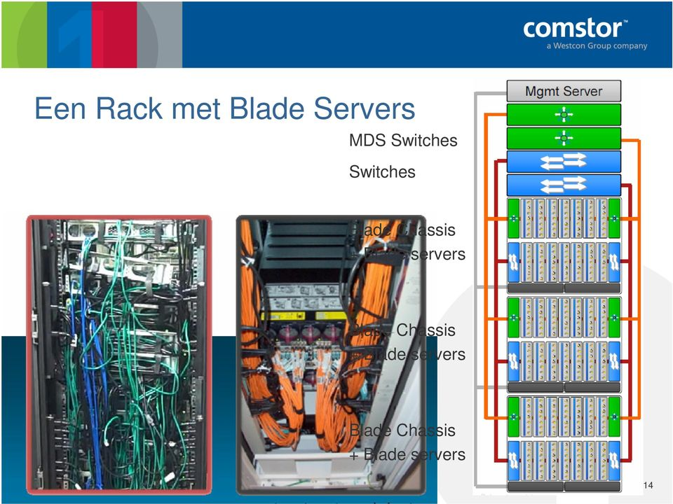 Blade servers Blade Chassis + Blade