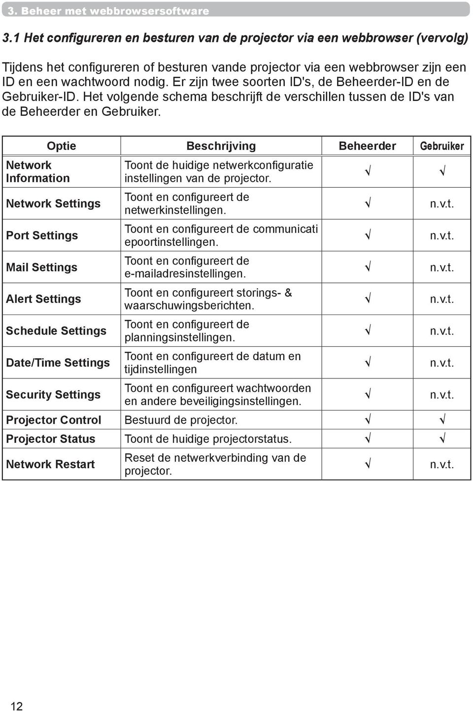 Network Information Optie Beschrijving Beheerder Gebruiker Network Settings Port Settings Mail Settings Alert Settings Schedule Settings Date/Time Settings Security Settings Toont de huidige
