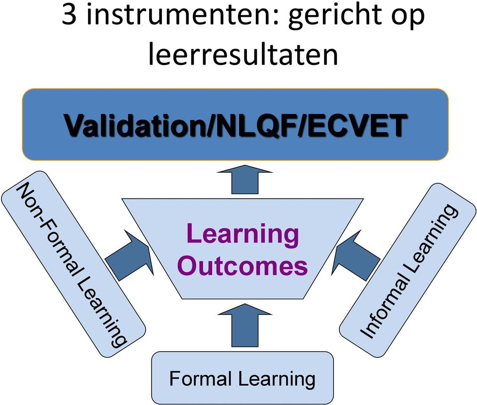Validation/NLQF/ECVET
