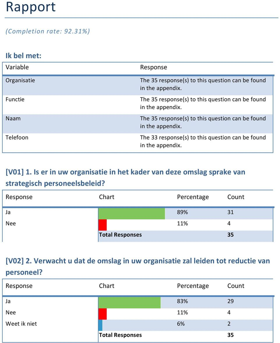The 33 response(s) to this question can be found in the appendix. [V01] 1. Is er in uw organisatie in het kader van deze omslag sprake van strategisch personeelsbeleid?