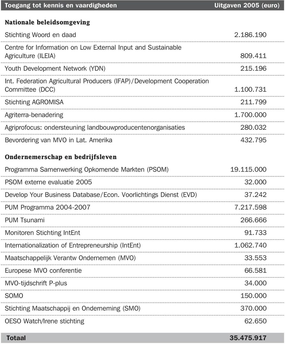 Federation Agricultural Producers (IFAP) / Development Cooperation Committee (DCC) 1.100.731 Stichting AGROMISA 211.799 Agriterra-benadering 1.700.
