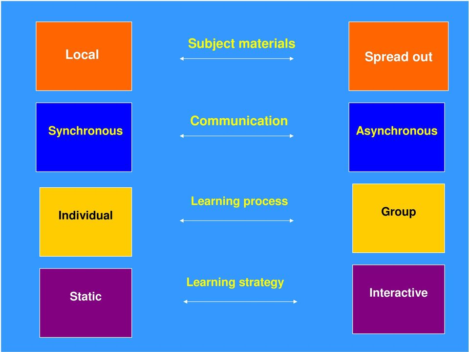 Asynchronous Individual Learning