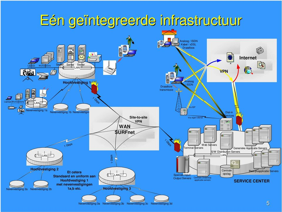 Servers Generieke Applicatie Servers S/W Distribution Servers LAN 1 Gbps Nevenvestiging 2a Hoofdvestiging 2 Et cetera Standaard en uniform aan Hoofdvestiging 1 met nevenvestigingen Nevenvestiging 2b