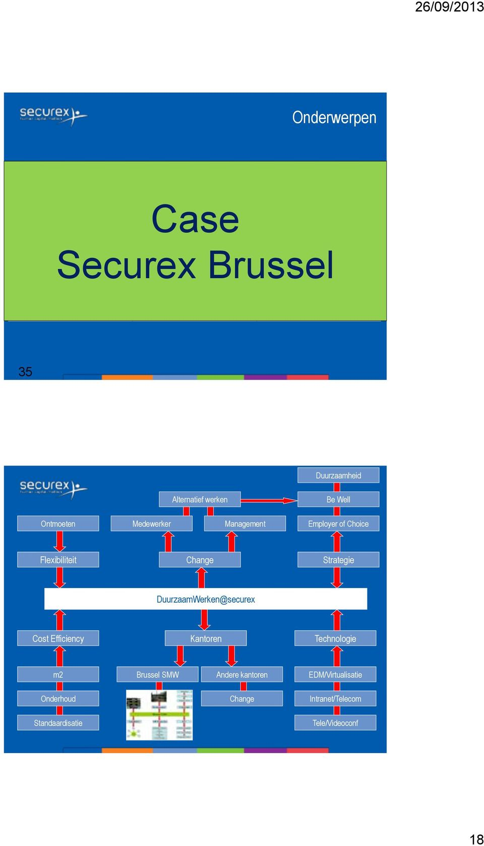 Choice Flexibiliteit Change Strategie DuurzaamWerken@securex Cost Efficiency Kantoren Technologie m2