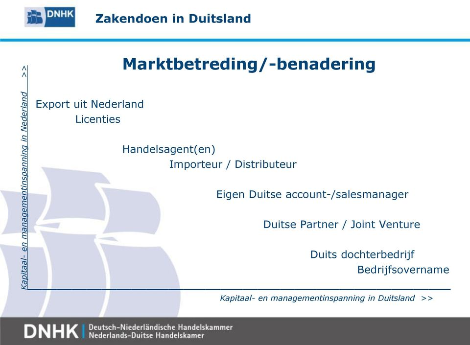 Importeur / Distributeur Eigen Duitse account-/salesmanager Duitse Partner /