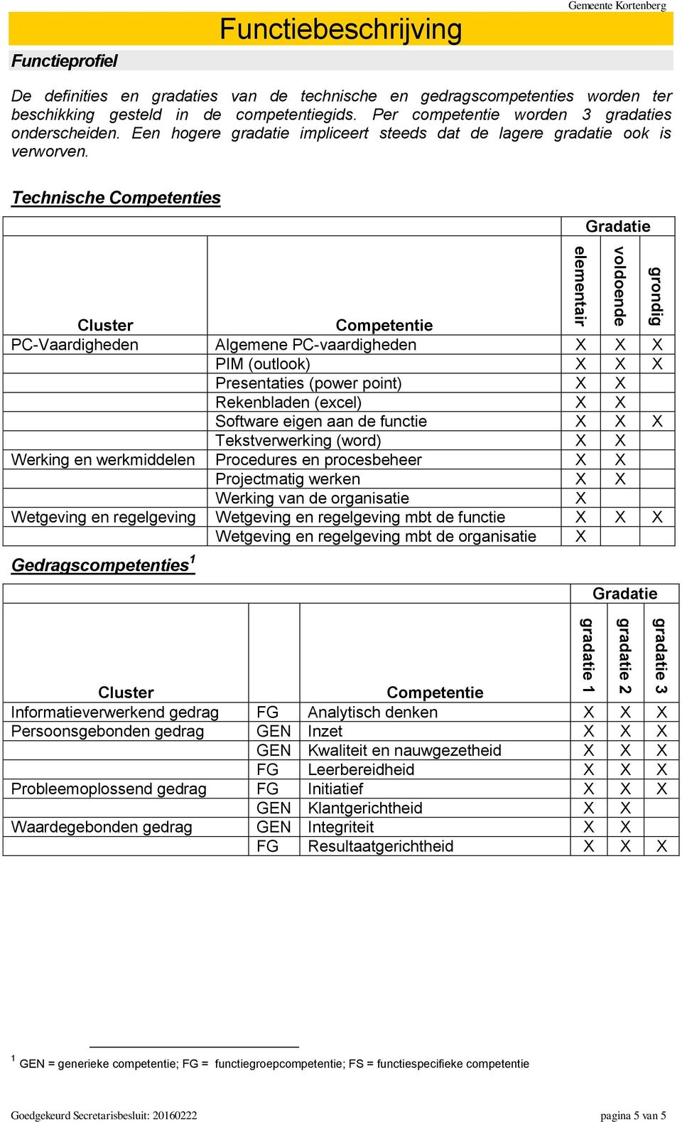 Technische Competenties Gradatie Cluster Competentie PC-Vaardigheden Algemene PC-vaardigheden X X X PIM (outlook) X X X Presentaties (power point) X X Rekenbladen (excel) X X Software eigen aan de