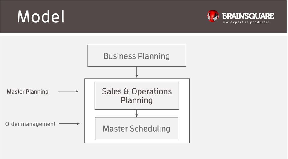 Operations Planning Order