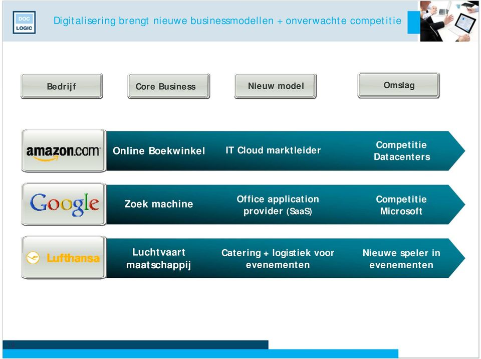 Datacenters Zoek machine Office application provider (SaaS) Competitie Microsoft