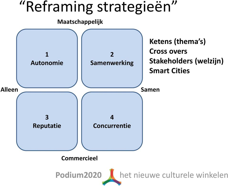 Cross overs Stakeholders (welzijn) Smart
