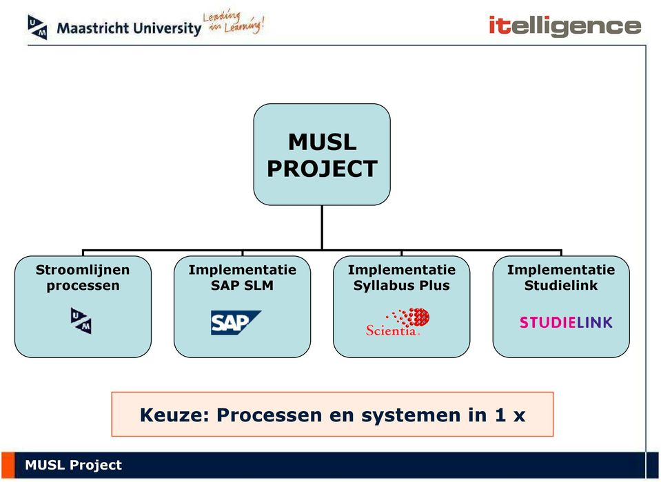Syllabus Plus Implementatie