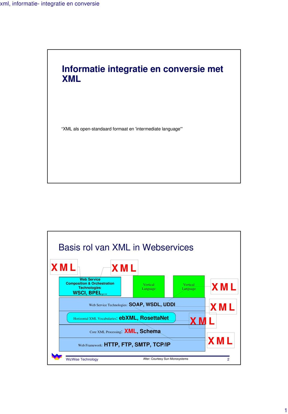 .. XML Vertical Language Web Service Technologies: SOAP, WSDL, UDDI Horizontal XML Vocabularies: ebxml, RosettaNet Core XML