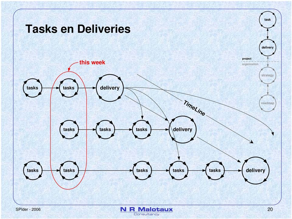 delivery TimeLine roadmap tasks tasks tasks