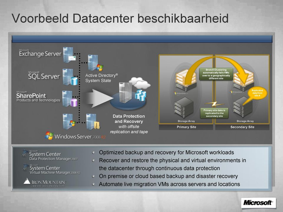 restore the physical and virtual environments in the datacenter through continuous data protection On