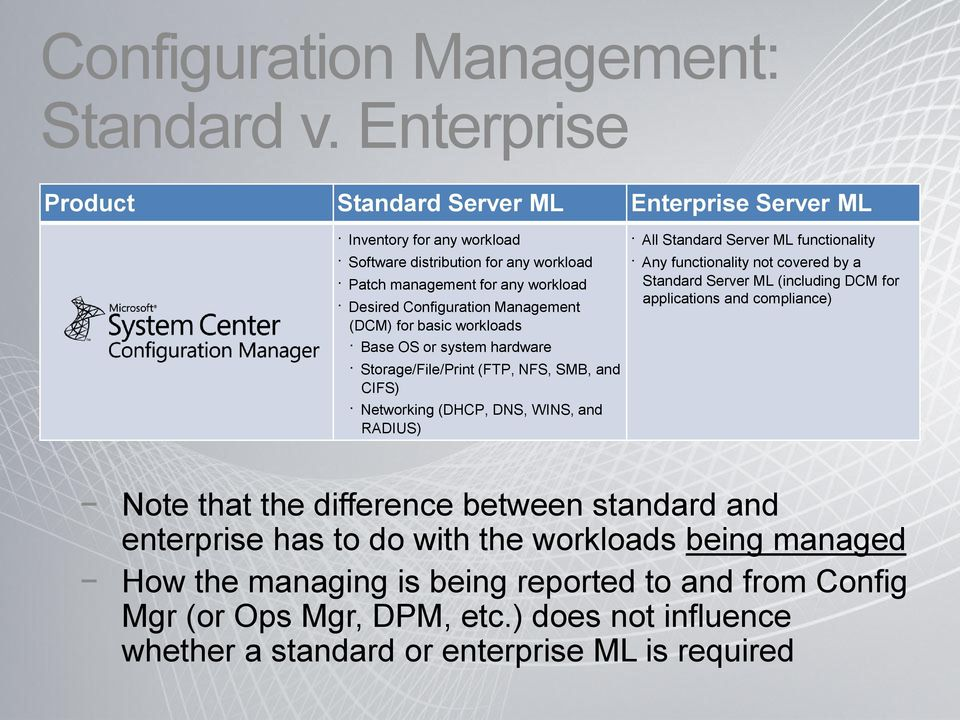 Management (DCM) for basic workloads Base OS or system hardware Storage/File/Print (FTP, NFS, SMB, and CIFS) Networking (DHCP, DNS, WINS, and RADIUS) All Standard Server ML functionality