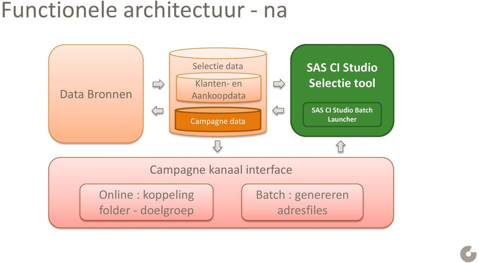 tool SAS CI Studio Batch Launcher Campagne kanaal interface