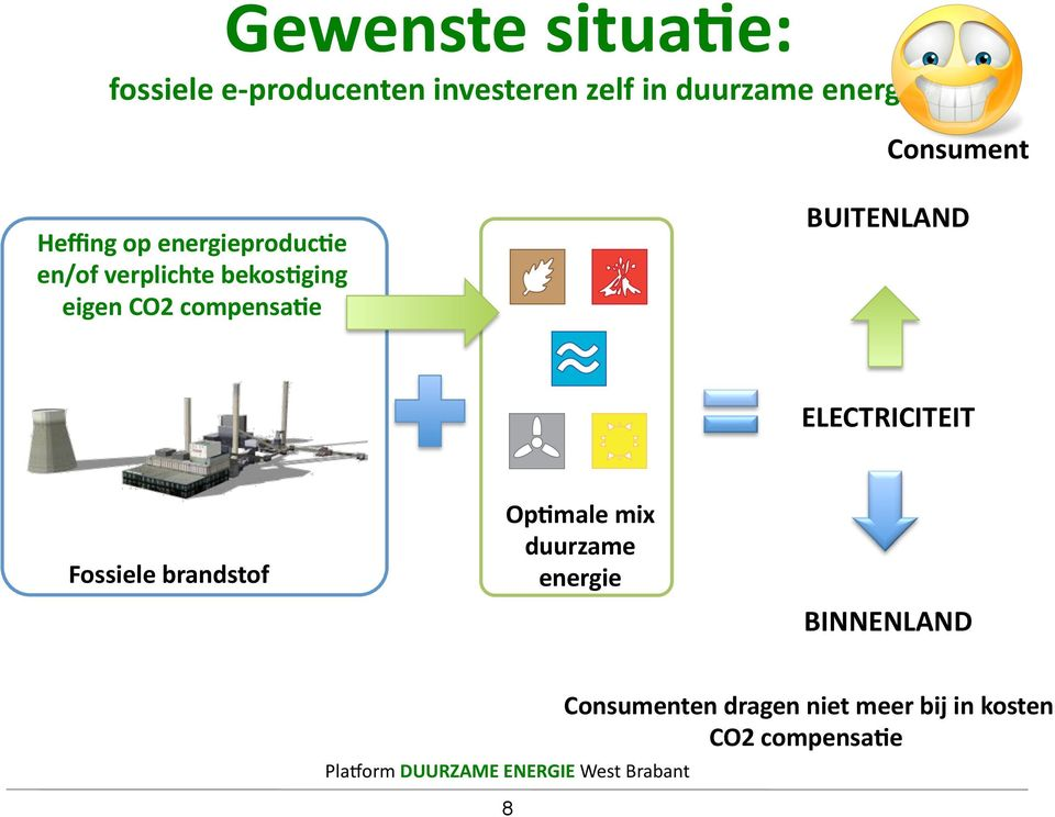 compensaie ELECTRICITEIT Fossiele brandstof OpImale mix duurzame energie BINNENLAND
