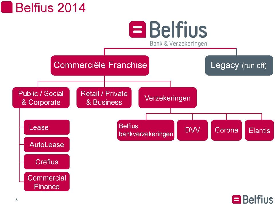 Business Verzekeringen Lease Belfius