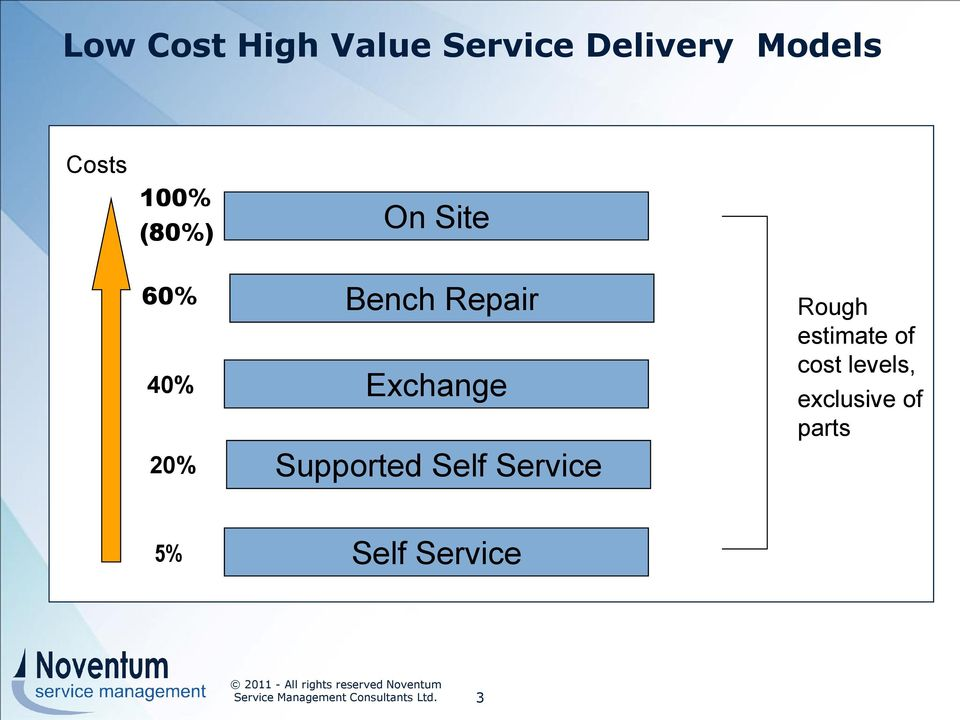 Rough estimate of cost levels, exclusive of parts 5% Self Service