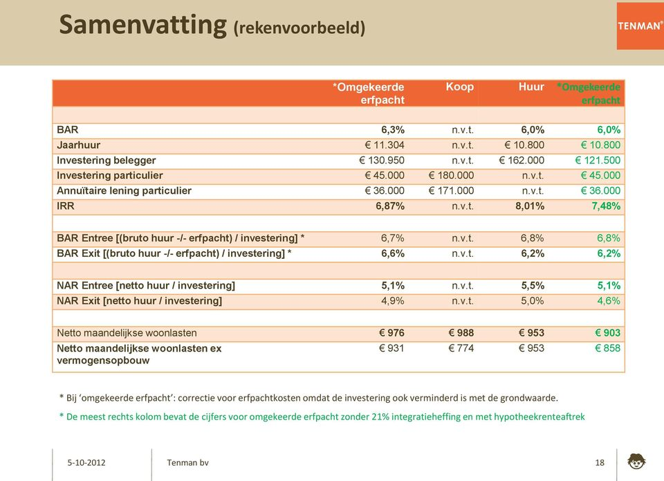 v.t. 6,8% 6,8% BAR Exit [(bruto huur -/- erfpacht) / investering] * 6,6% n.v.t. 6,2% 6,2% NAR Entree [netto huur / investering] 5,1% n.v.t. 5,5% 5,1% NAR Exit [netto huur / investering] 4,9% n.v.t.