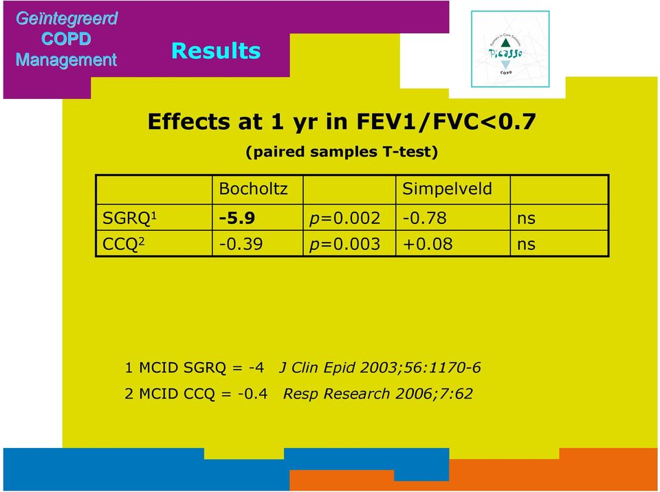 7 (paired samples T-test) Bocholtz Simpelveld SGRQ 1-5.9 p=0.