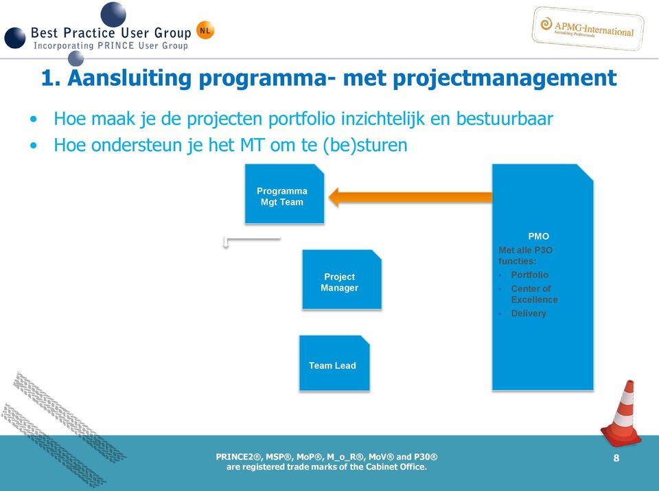 (be)sturen Programma Mgt Team Project Manager Project Manager PMO Met alle