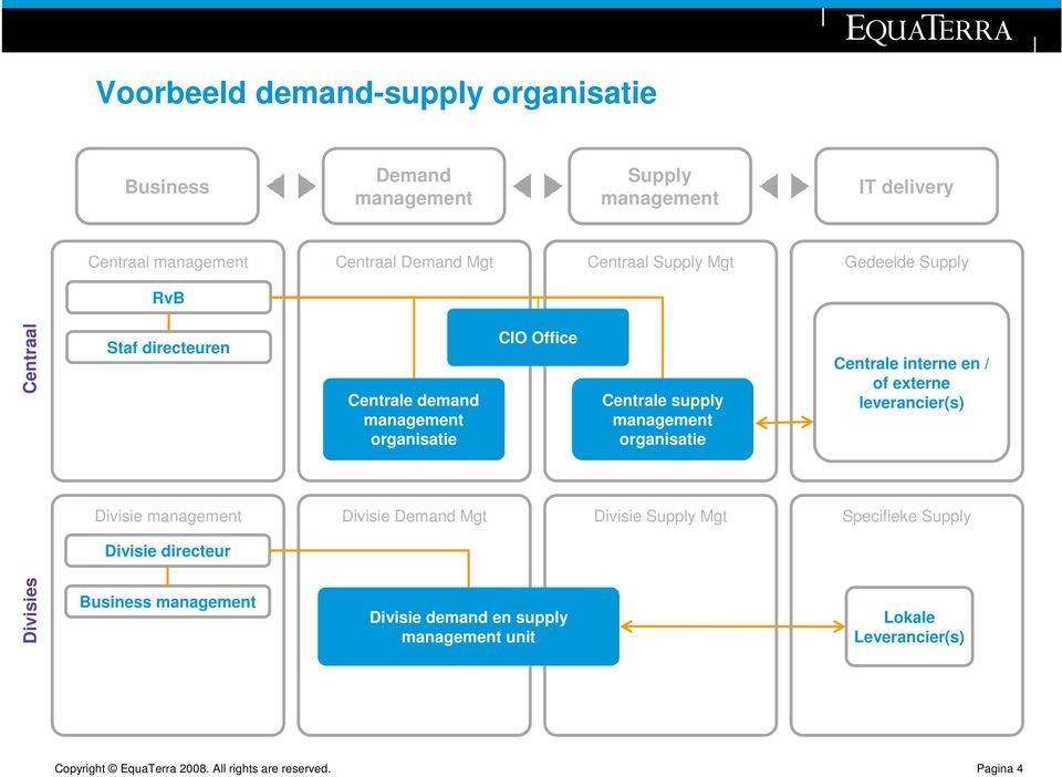 supply organisatie Centrale interne en / of externe leverancier(s) Divisie Divisie Demand Mgt Divisie Supply