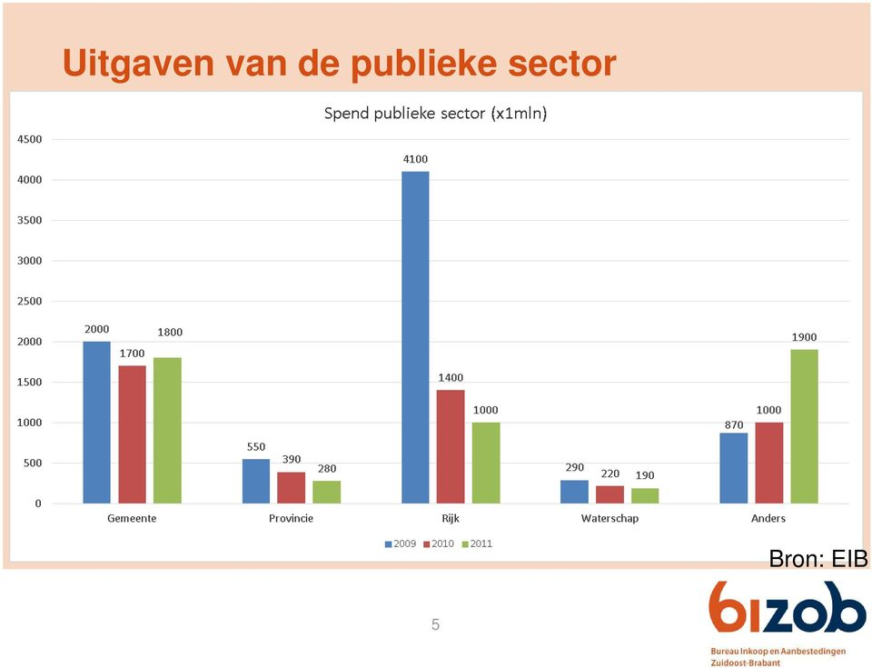 sector Bron: